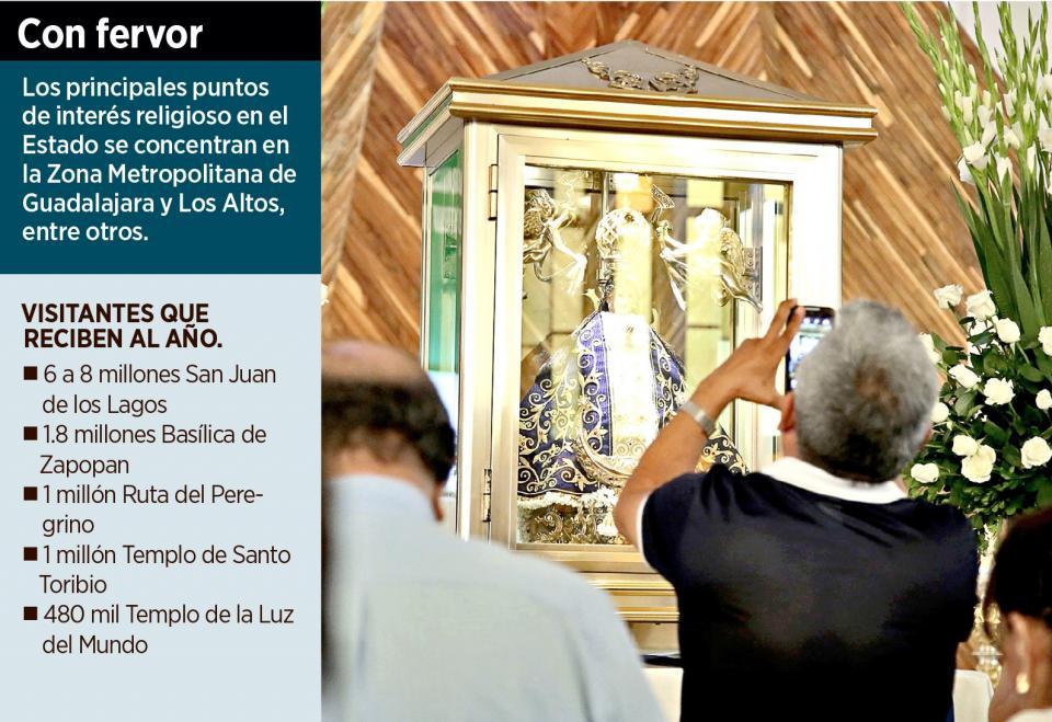 Atrae turismo religioso a 10 millones en Jalisco