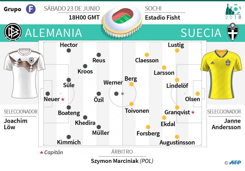 Alemania obligado al triunfo  cuando enfrente al líder Suecia