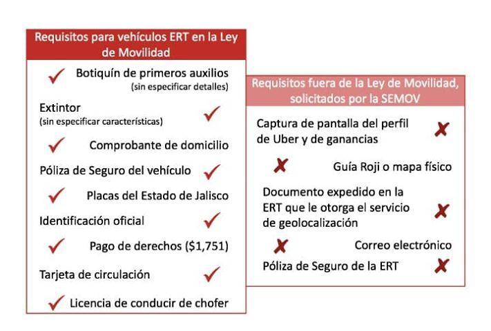 Representantes de Uber se reúnen con autoridades de SEMOV en Jalisco para frenar detenciones
