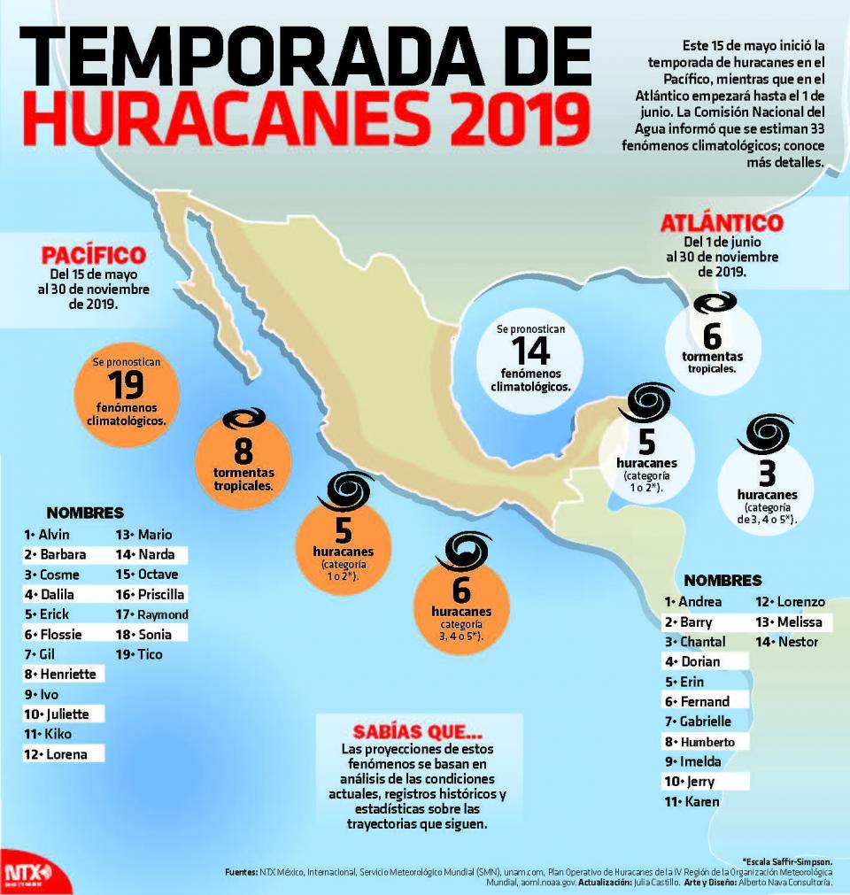 Prevén 33 ciclones;6 impactarían al país