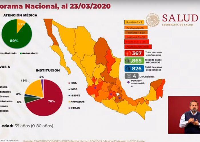 4 defunciones y 367 casos confirmados en México