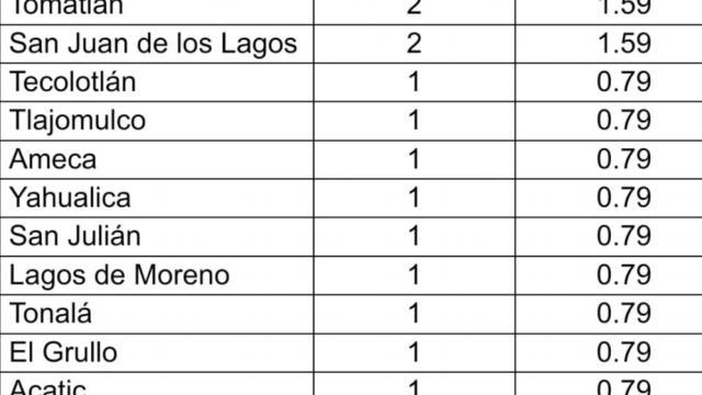 Jalisco notifica tres casos nuevos y séptima defunción por COVID-19