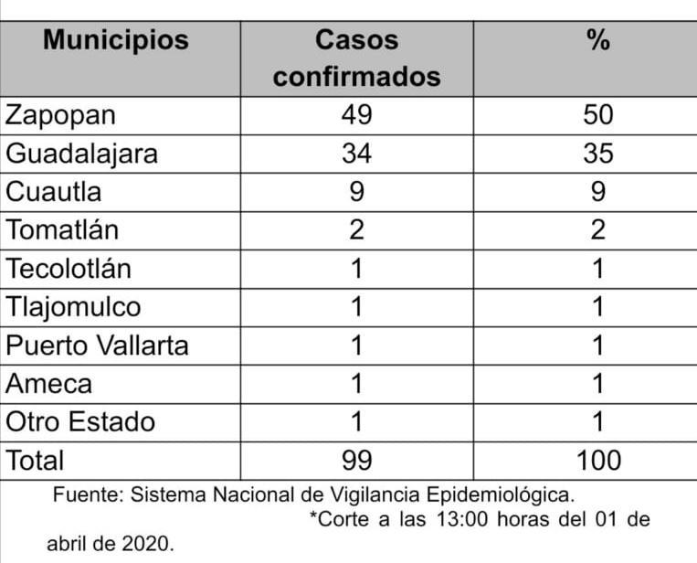 Se acumulan en Jalisco 99 casos confirmados de COVID-19