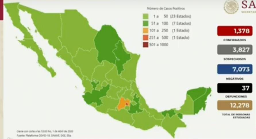 Nuevo salto exponencial: 163 casos más en México