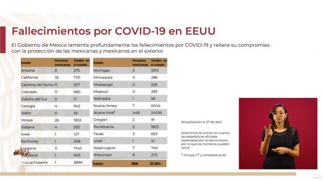 Mexicanos que han perdido la vida por coronavirus en Estados Unidos