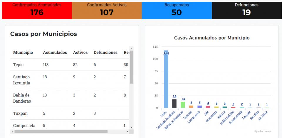 Acumula Bahía 13 infectados y 2 decesos por coronavirus