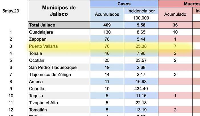 5 de mayo casos en Jalisco y Vallarta