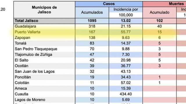 Triste día para Vallarta: 167 infectados; 15 muertos