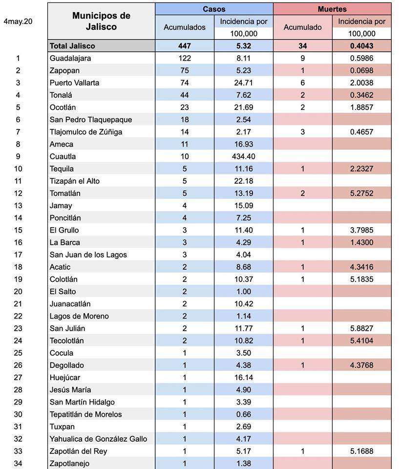 Sube el coronavirus en Vallarta: hay 74 casos, 5 más que ayer