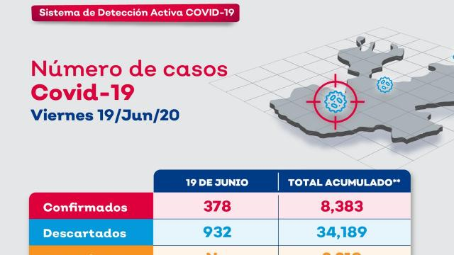 Radar Jalisco 19 de junio