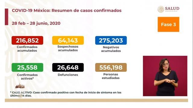 casos al 28 de junio 2020