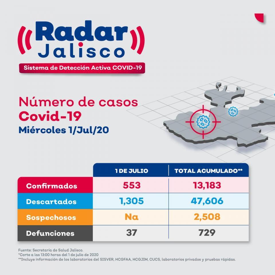 Número de casos por coronavirus en Jalisco al 1 de julio