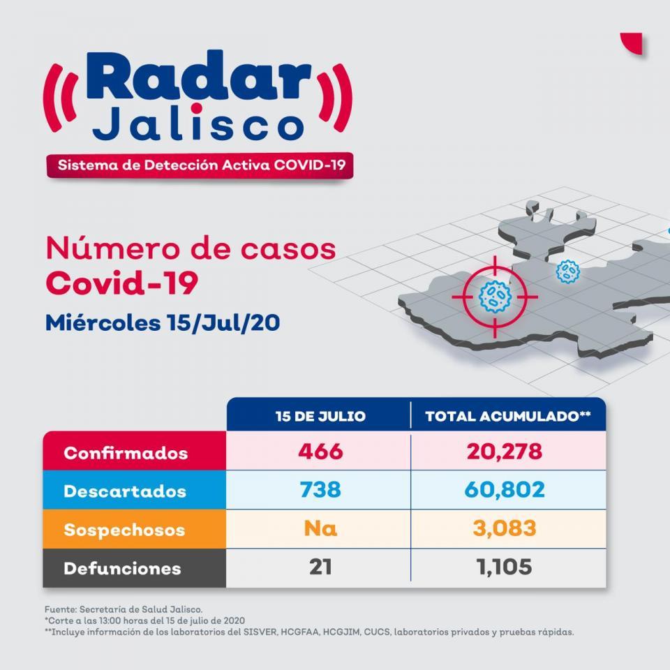Radar Jalisco al 15 de julio