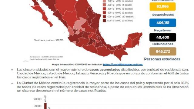 México superó las 40 mil muertes por Covid; hay 356 mil casos