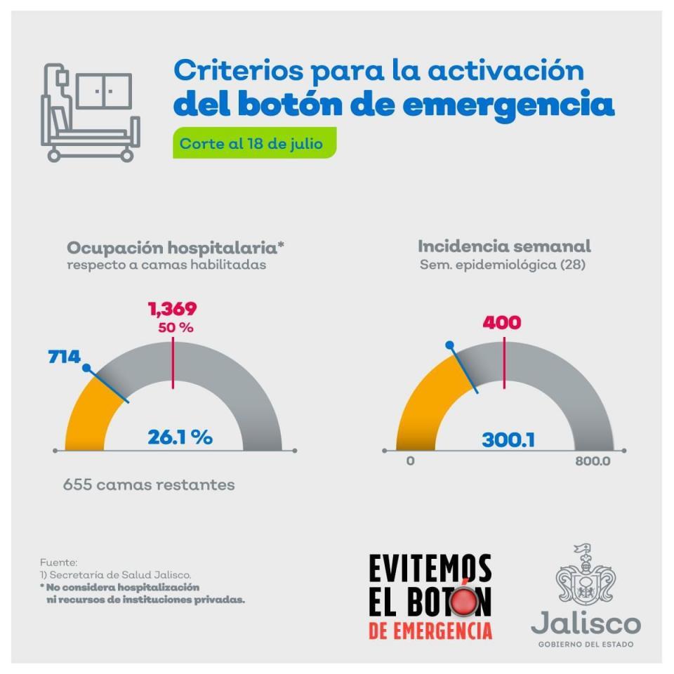 Jalisco no está desbordado: Alfaro
