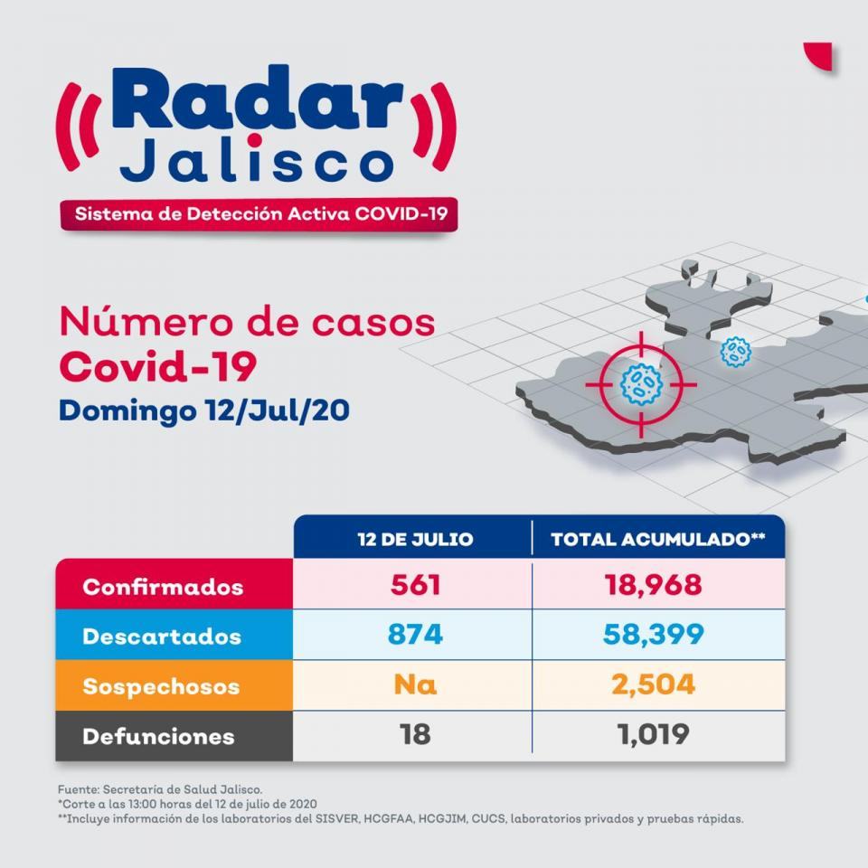 Radar Jalisco al 12 de julio