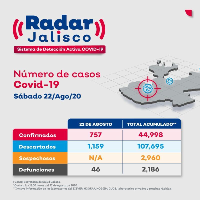 Radar Jalisco 22 de agosto