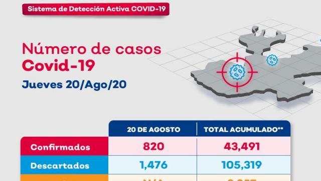 El día de hoy se registraron 6 defunciones y 38 casos nuevos de COVID-19 en Puerto Vallarta.