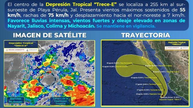 Ciclones tropicales