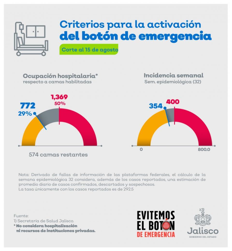 Pese a aumento en indicadores, Jalisco libra otra semana más el botonazo