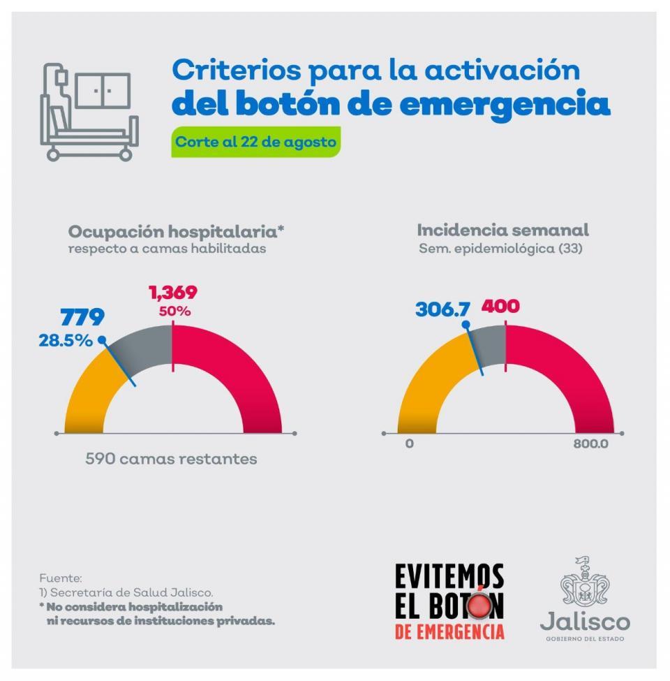"""Se salva Jalisco una semana más de la implementación del """"Botón de Emergencia""""."""