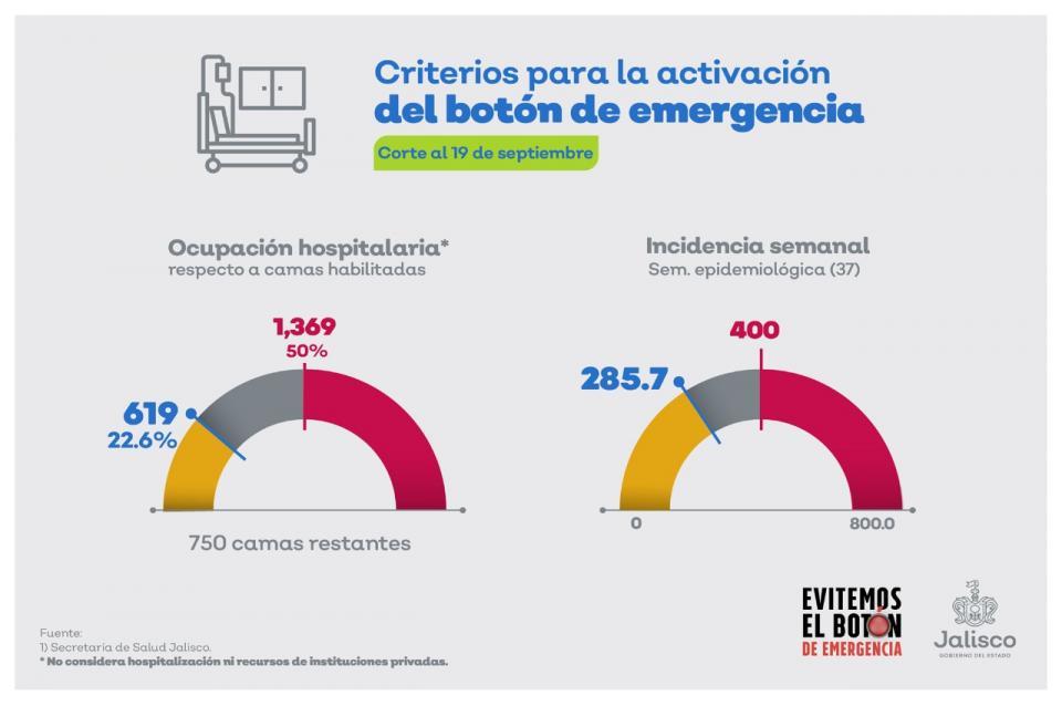 Botón de Emergencia Jalisco