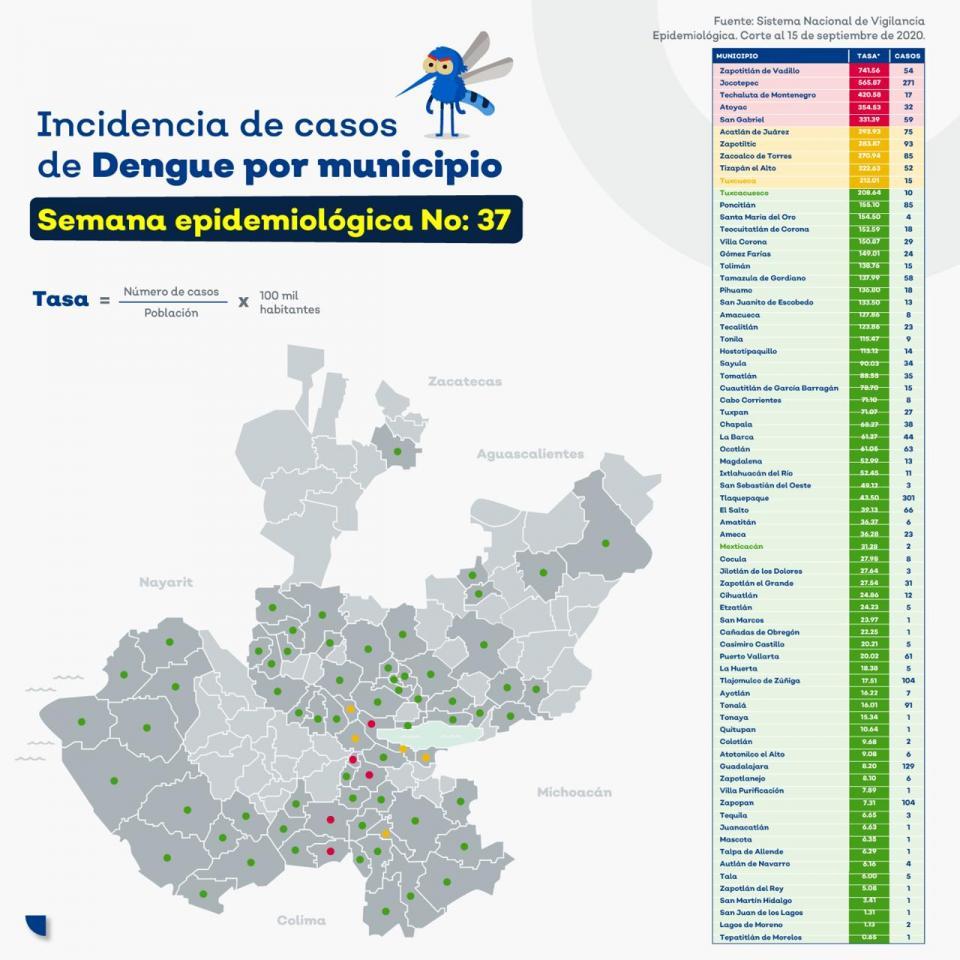 Tabla de casos de dengue en Jalisco