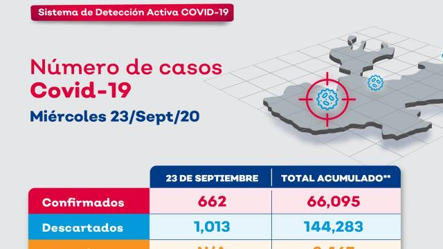 Casos Covid-19