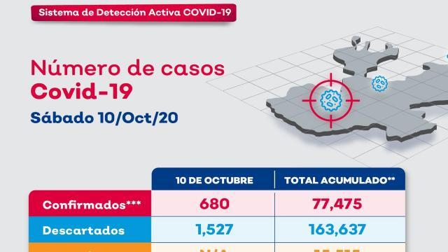 Radar Jalisco 10 de octubre