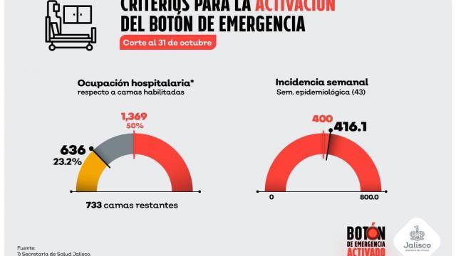 Criterios para la activación del botón de emergencia