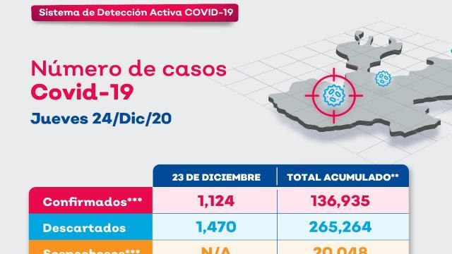 Vallarta registra 10 nuevos contagios en 24 horas