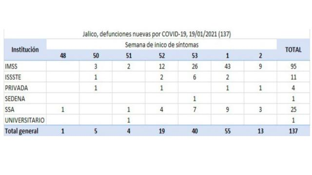 Rezago en notificaciones afecta estadísticas de muertes por COVID