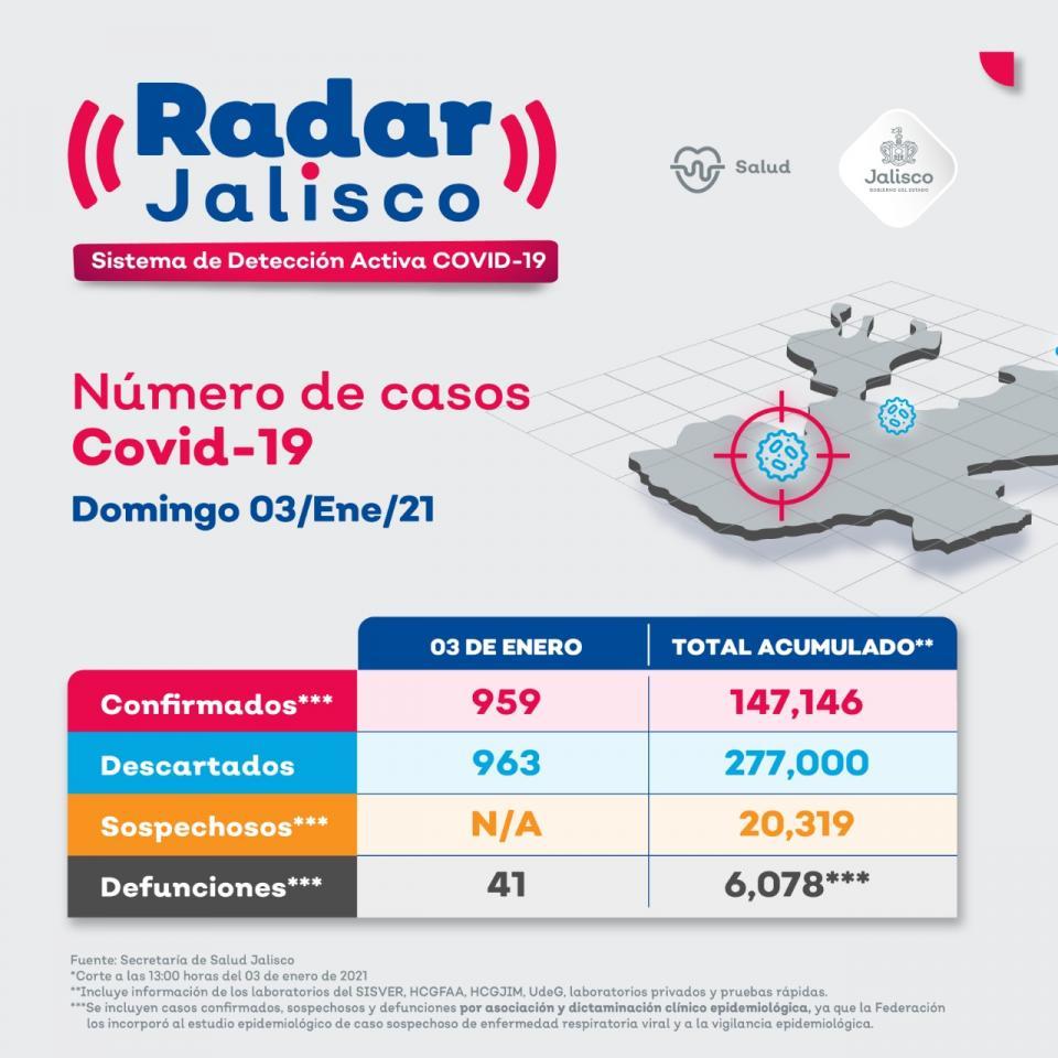 Casos por COVID-19 en Jalisco