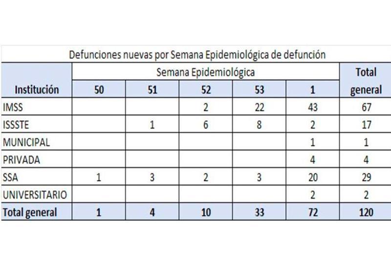 Rezago en notificaciones impacta en estadística de defunciones por COVID-19