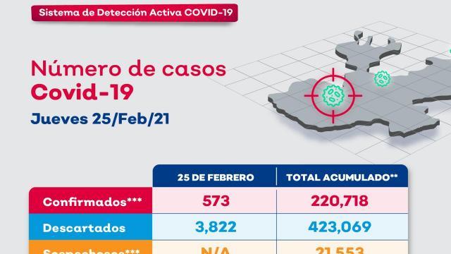 Vallarta suma 14 nuevos contagios de coronavirus en 24 horas
