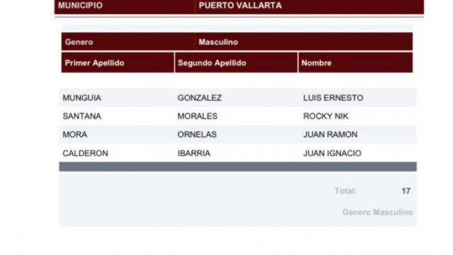 Sería designado Luis Munguía por Morena a la alcaldía de Vallarta