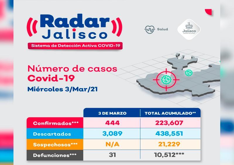 Puerto Vallarta suma 7 nuevos casos y 1 deceso por coronavirus