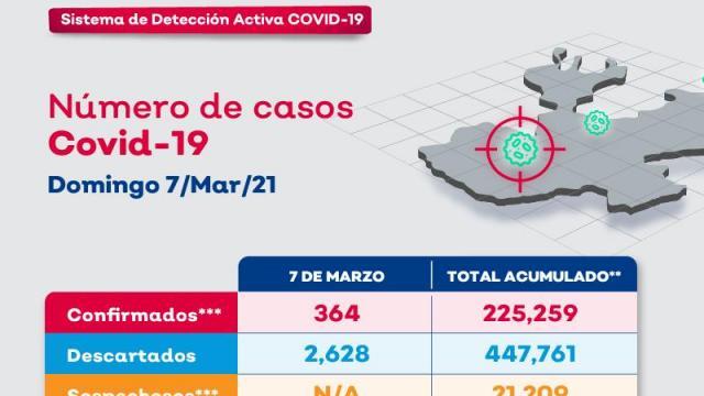 Casos de coronavirus en Jalisco