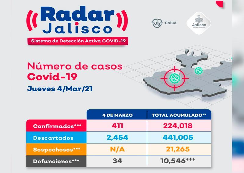 Puerto Vallarta acumula 12 nuevos casos de COVID-19 en 24 horas