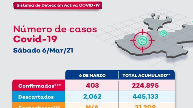 Vallarta registra 5 casos y una defunción en un día