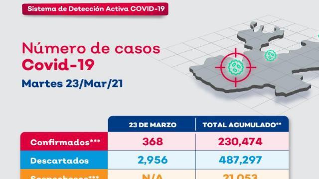 Vallarta acumula 12 nuevos contagios y 1 deceso por coronavirus