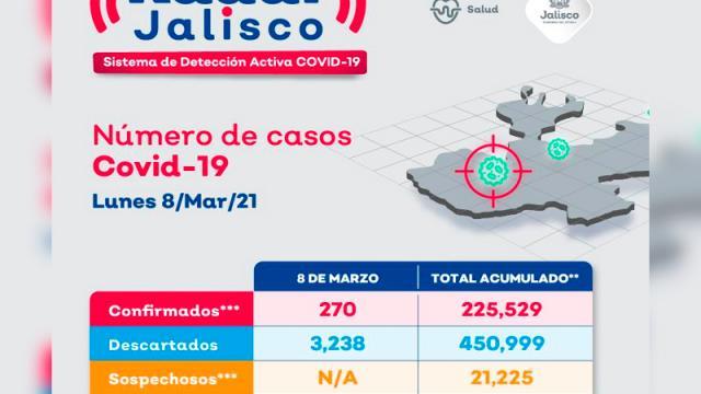 Vallarta acumula 7 nuevos casos de coronavirus en 24 horas