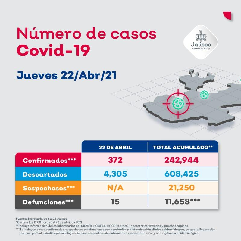 Vallarta suma 22 casos y 2 muertes por COVID-19 en 24 horas