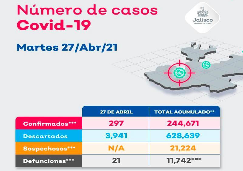 Puerto Vallarta acumula 17 nuevos casos de coronavirus