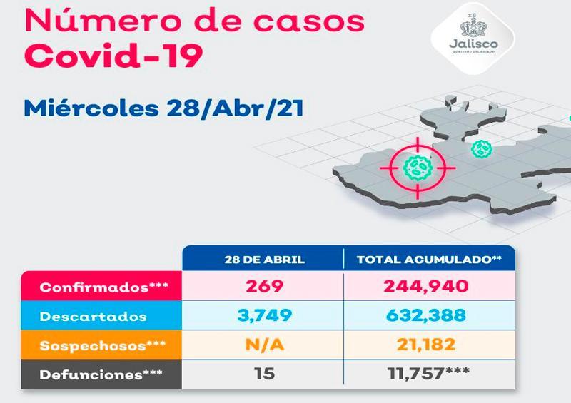 Puerto Vallarta suma 15 contagios por COVID-19 en 24 horas