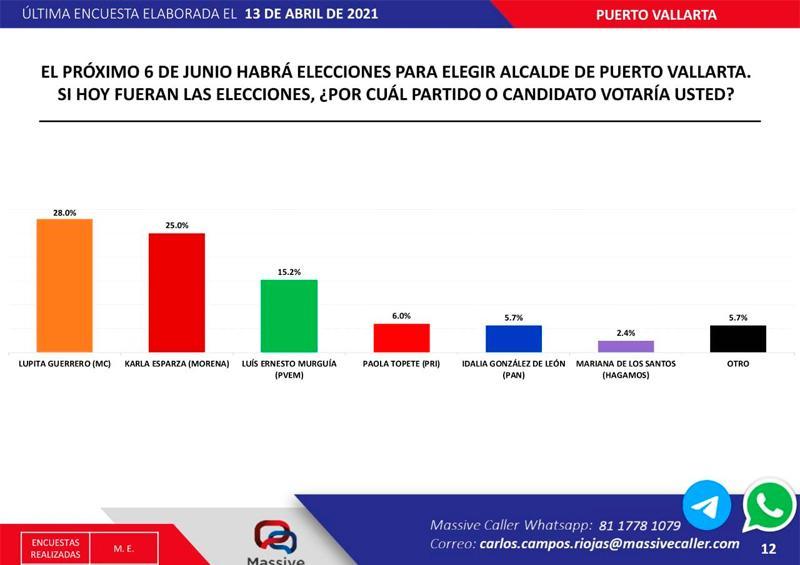 Reñida la lucha por la presidencia en Vallarta, aventaja MC