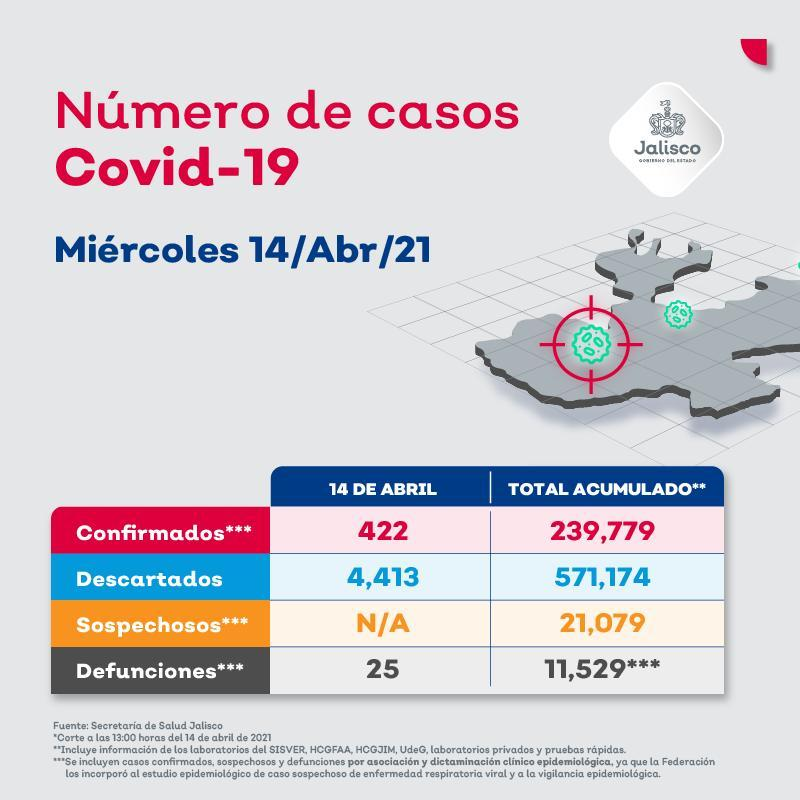 Vallarta acumula 14 nuevos casos por coronavirus en 24 horas