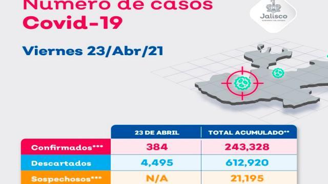 Puerto Vallarta suma 15 nuevos contagios por coronavirus