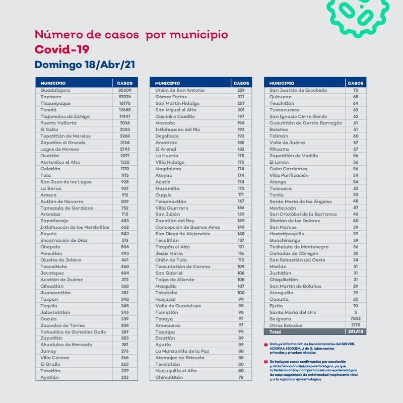 Tabla de casos de Coronavirus