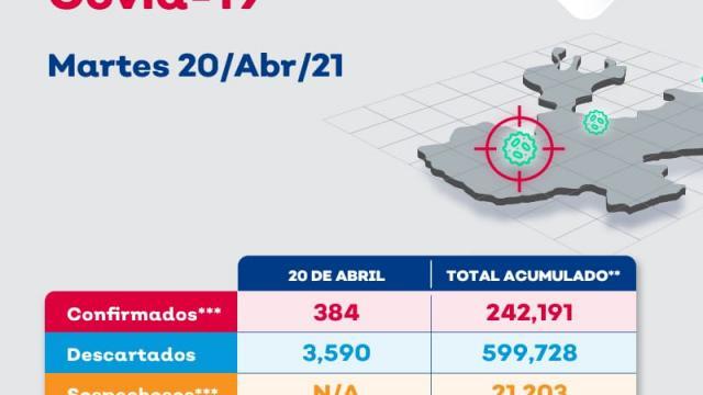 Vallarta suma 12 nuevos casos y 1 muerte por COVID-19